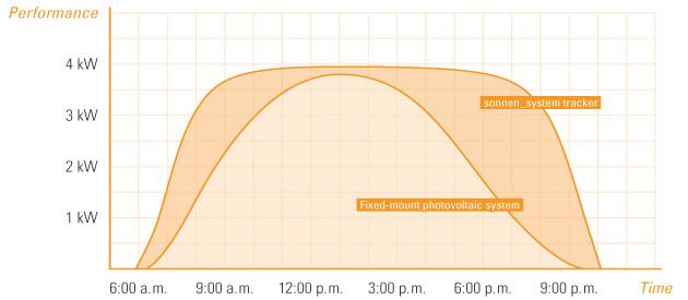 Sonnen Performance Chart